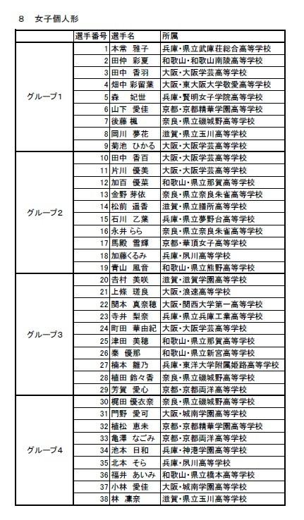 速報 第39回近畿高等学校空手道大会 トーナメント_e0238098_16321194.jpg