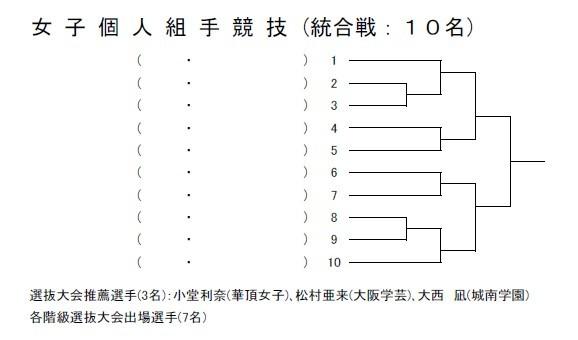 速報 第39回近畿高等学校空手道大会 トーナメント_e0238098_16380125.jpg
