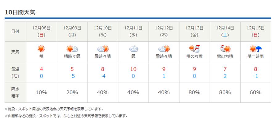 今週末の天気と気温(2019年12月5日)_b0174425_23073309.png