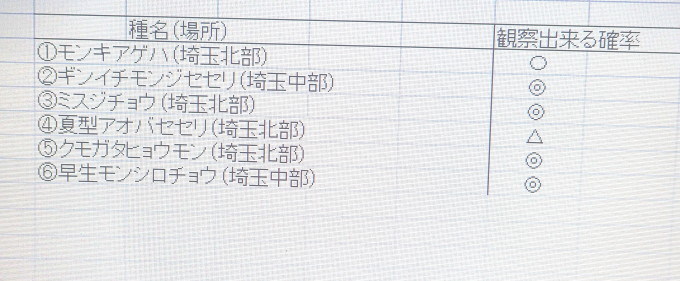 蝶ポイント近隣化    2019/12/10_d0251807_08300549.jpg