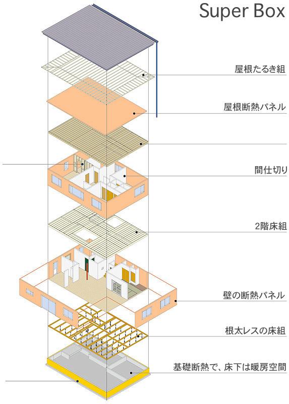 いえのえほん/過去へ・Super Box コンセプト_c0189970_16430045.jpg