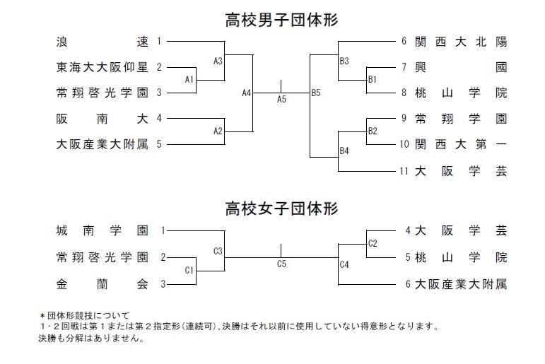 R1大阪府私学総体 トーナメント_e0238098_12580572.jpg