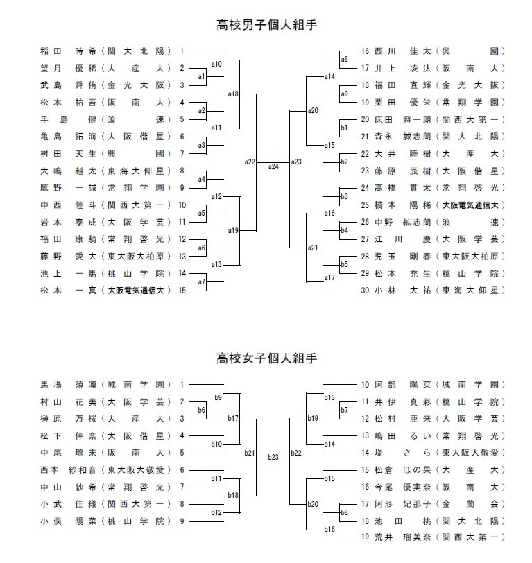 R1大阪府私学総体 トーナメント_e0238098_12582274.jpg