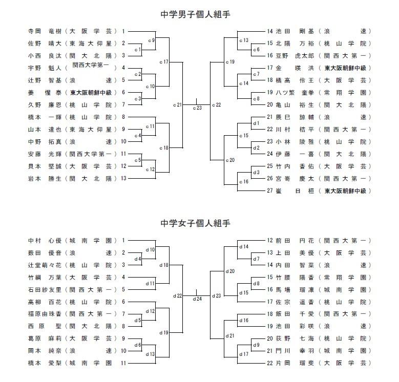 R1大阪府私学総体 トーナメント_e0238098_12585712.jpg
