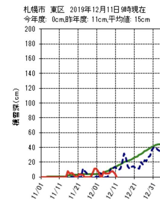 ほとんどの札幌の地域から積雪が消えました_c0025115_20524328.jpg