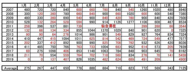 11月のふぁらお団ツウキン(とほほ_e0026331_16490109.jpg