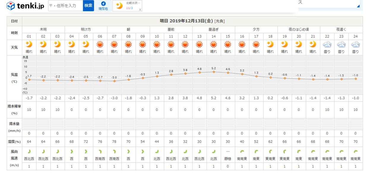 今週末の天気と気温(2019年12月12日)_b0174425_21293944.png