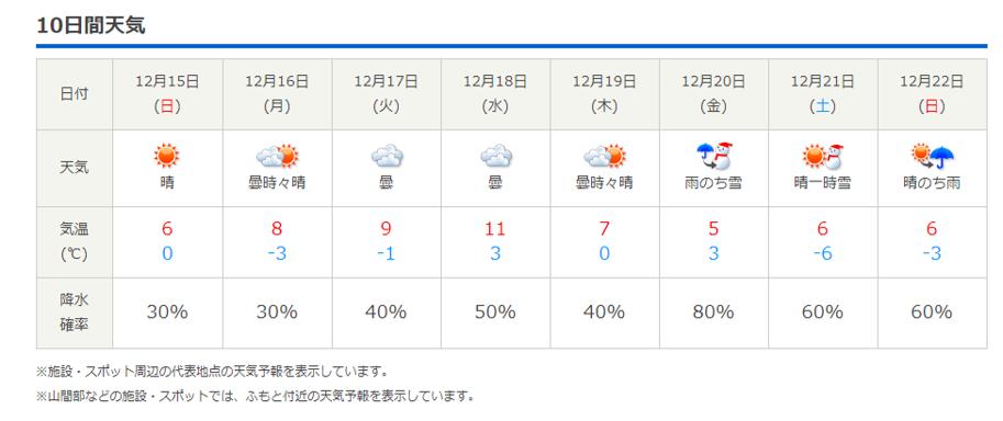 今週末の天気と気温(2019年12月12日)_b0174425_21294901.png