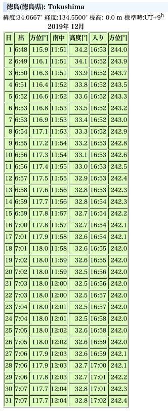【俺の妄想】すでに冬至は過ぎた!?→東日本大震災で、地球の地軸が動いたのではないか?_a0386130_09095485.png
