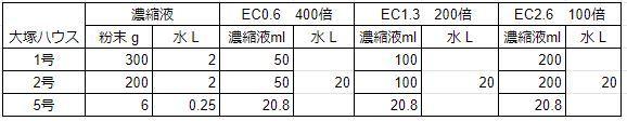 水耕栽培肥料決定_c0063348_20115106.jpg
