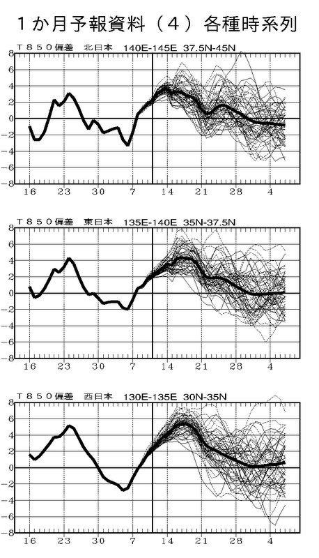週間予報支援図+気象庁 1ヶ月予報(2019年12月12日発表)_e0037849_18160383.jpg