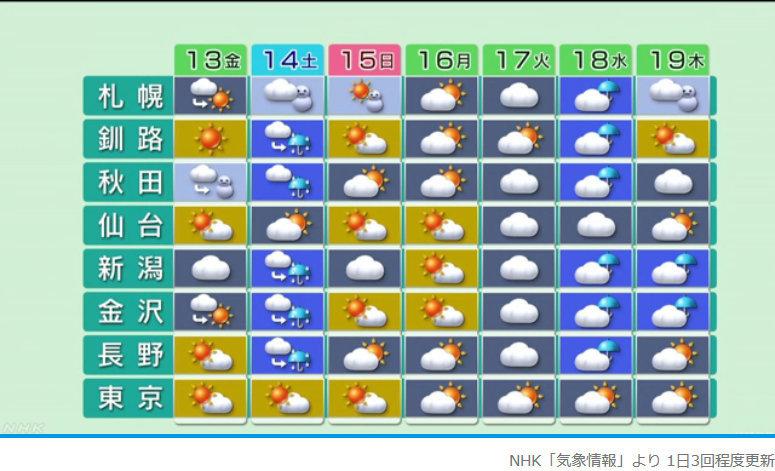 週間予報支援図+気象庁 1ヶ月予報(2019年12月12日発表)_e0037849_18181553.jpg