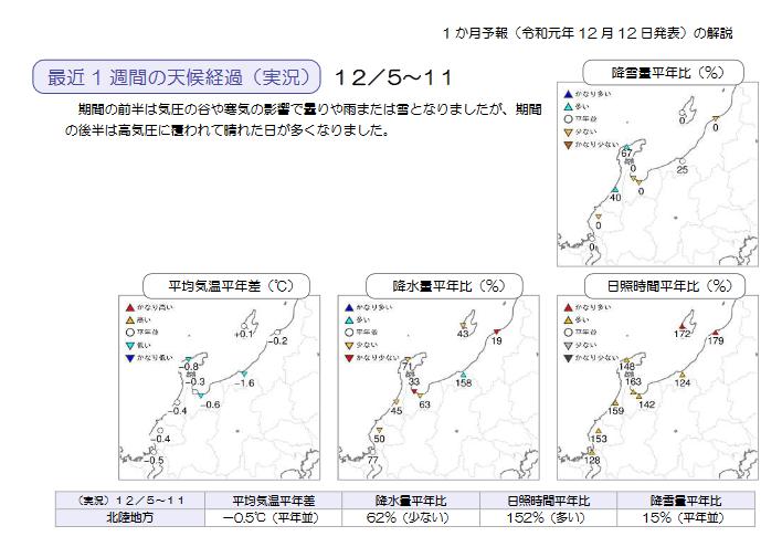週間予報支援図+気象庁 1ヶ月予報(2019年12月12日発表)_e0037849_18261025.png