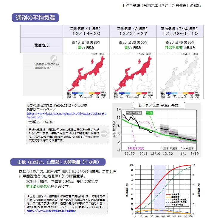 週間予報支援図+気象庁 1ヶ月予報(2019年12月12日発表)_e0037849_18261057.png