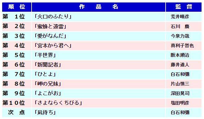 ヨコハマ映画祭2019 ベスト10_a0163788_20303155.jpg