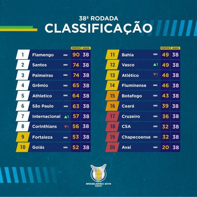 【日本では何故か全く報道されない】 #サッカー #ブラジル #CampeonatoBrasileiro 2019 全38節終了し閉幕 #BRASILEIRÃO 備忘録?_b0032617_13201606.jpg