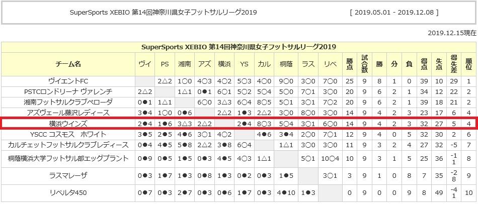 県女子フットサルリーグ 第9節(最終節)_f0375011_22283199.jpg