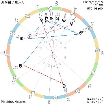 月が獅子座・太陽が射手座/客観的視線_f0008555_21394630.png