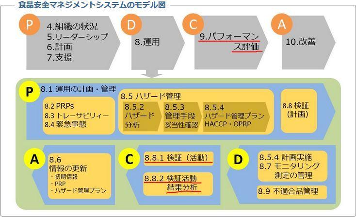 ①a 5.検証、見直し、是正処置、改善措置、内部検証_b0391989_20053760.jpg