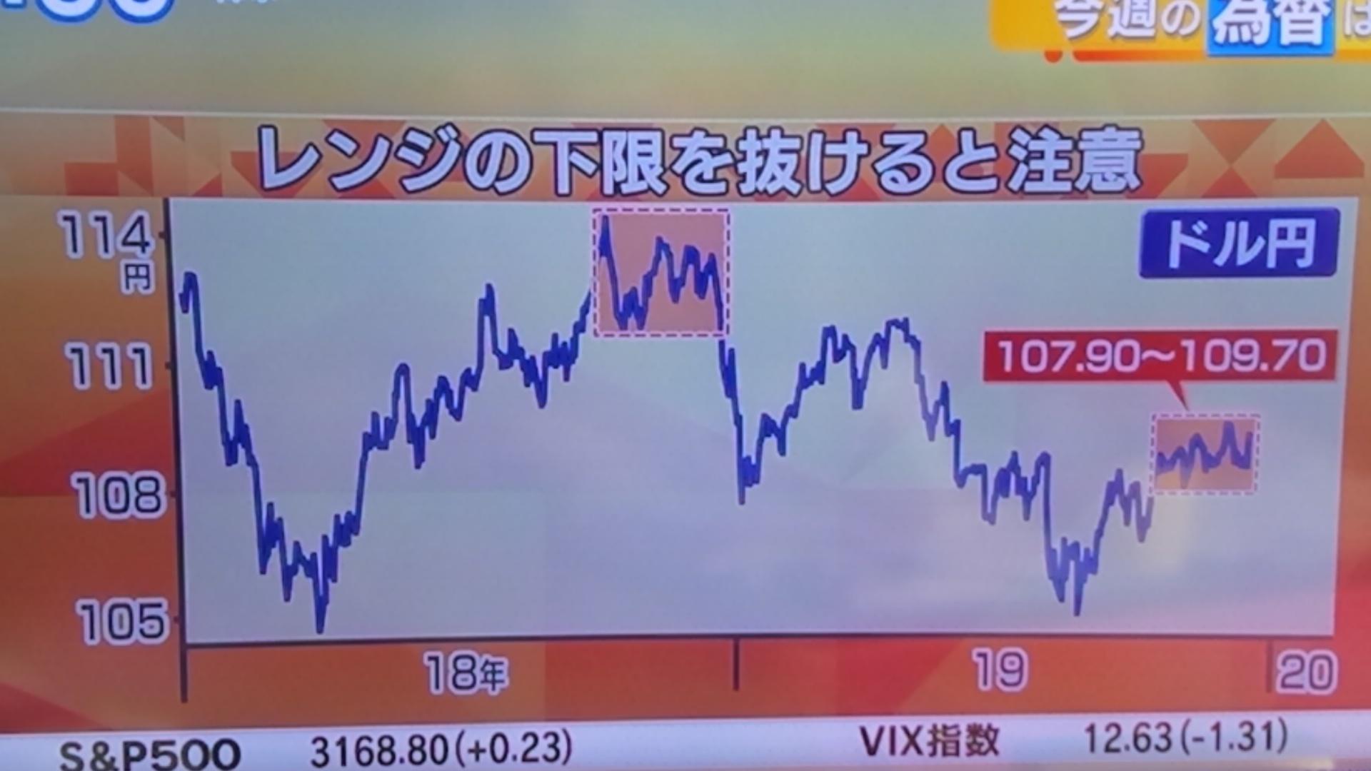 1月は円高方向か⁉_d0262085_09321308.jpg