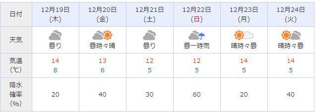 週末のモーターショーのお天気が…ですやん!_f0056935_17341795.jpg