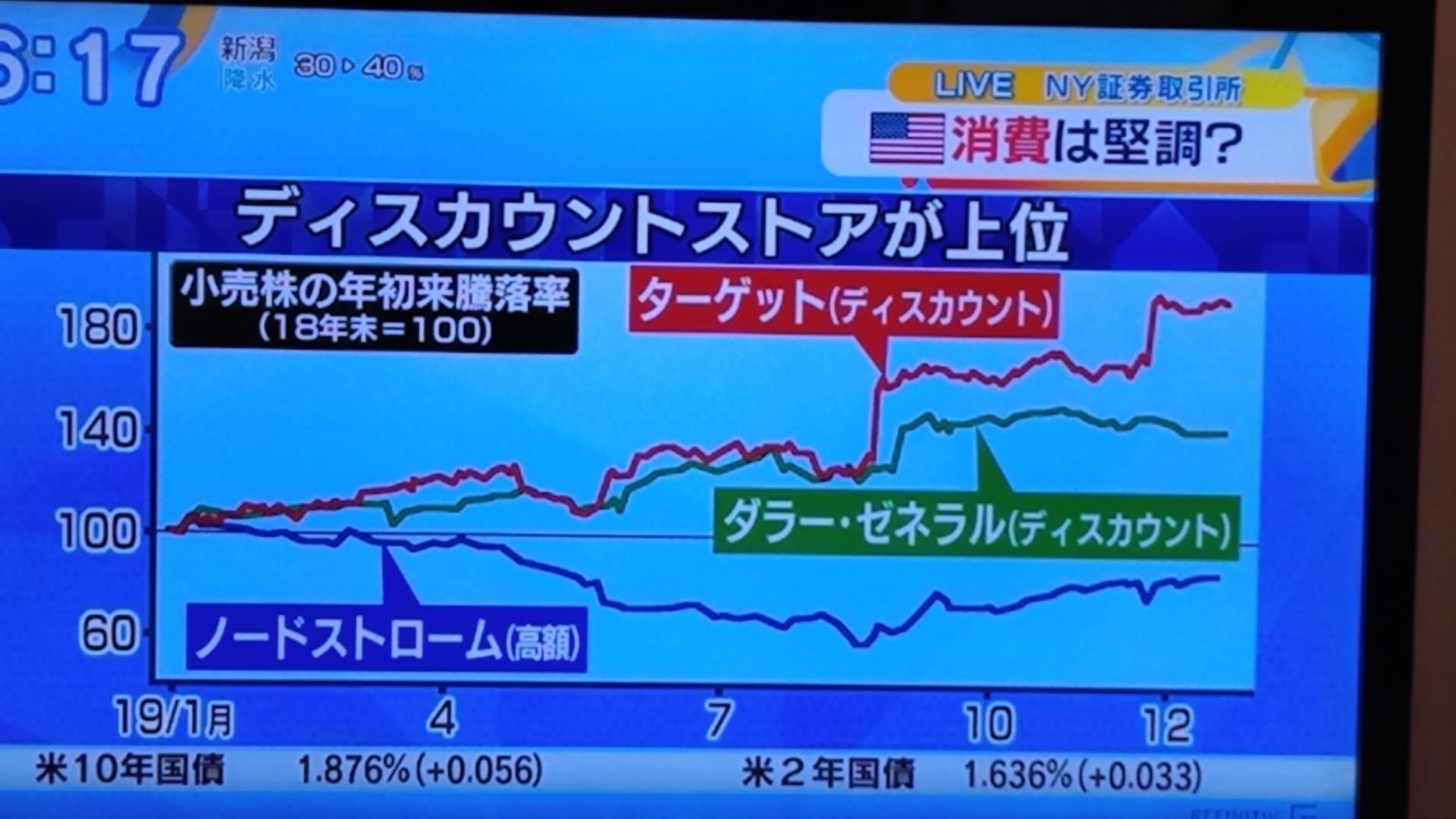 米小売株の騰落率上昇_d0262085_10031634.jpg