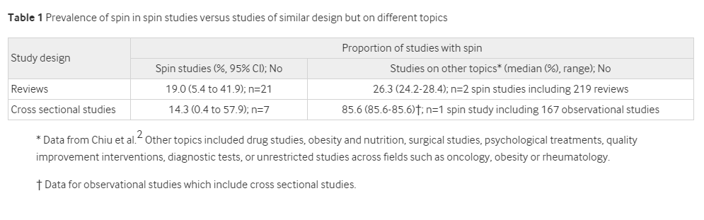 クリスマスBMJ2019:SSSPIN研究:spin研究のspinをあばく_e0156318_918764.png