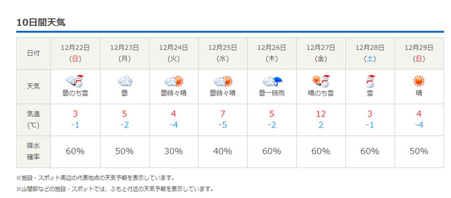今週末の天気と気温(2019年12月19日)ラッキーナッツパーティ2週目_b0174425_23040944.png