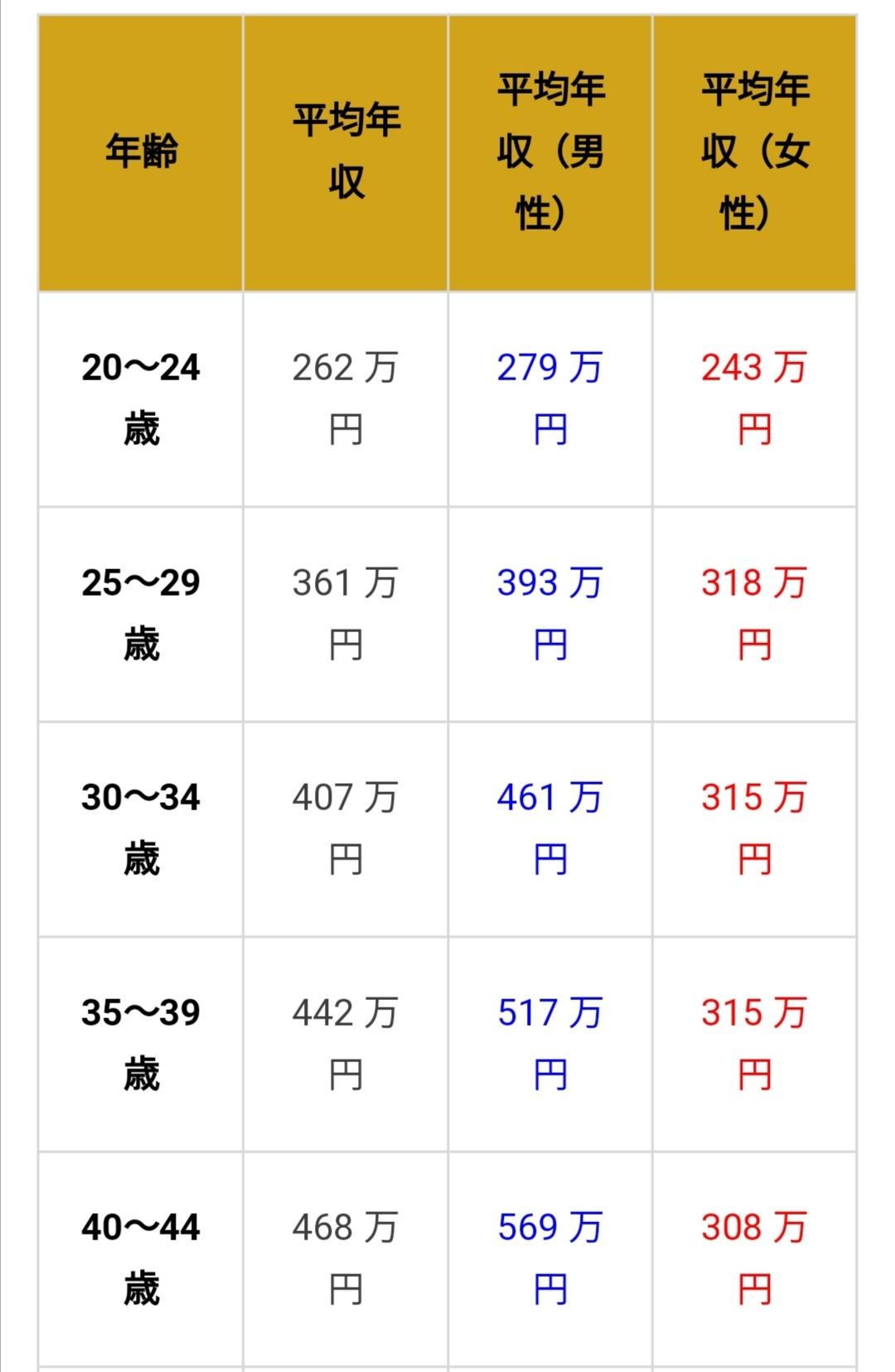 【 年齢別平均年収 】_a0327775_21541520.jpg