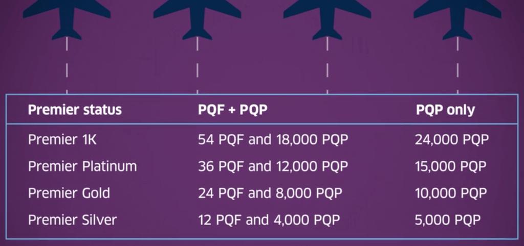 【ユナイテッド航空マイレージプラス】プレミアステータス獲得方法が変わります!_e0161692_14272586.png