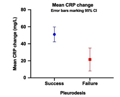 TIME1試験:胸膜癒着術はCRPが高いと成功しやすい_e0156318_2238388.png