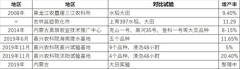 利用太赫兹技术使水稻等农作物增产_d0007589_07515806.jpg