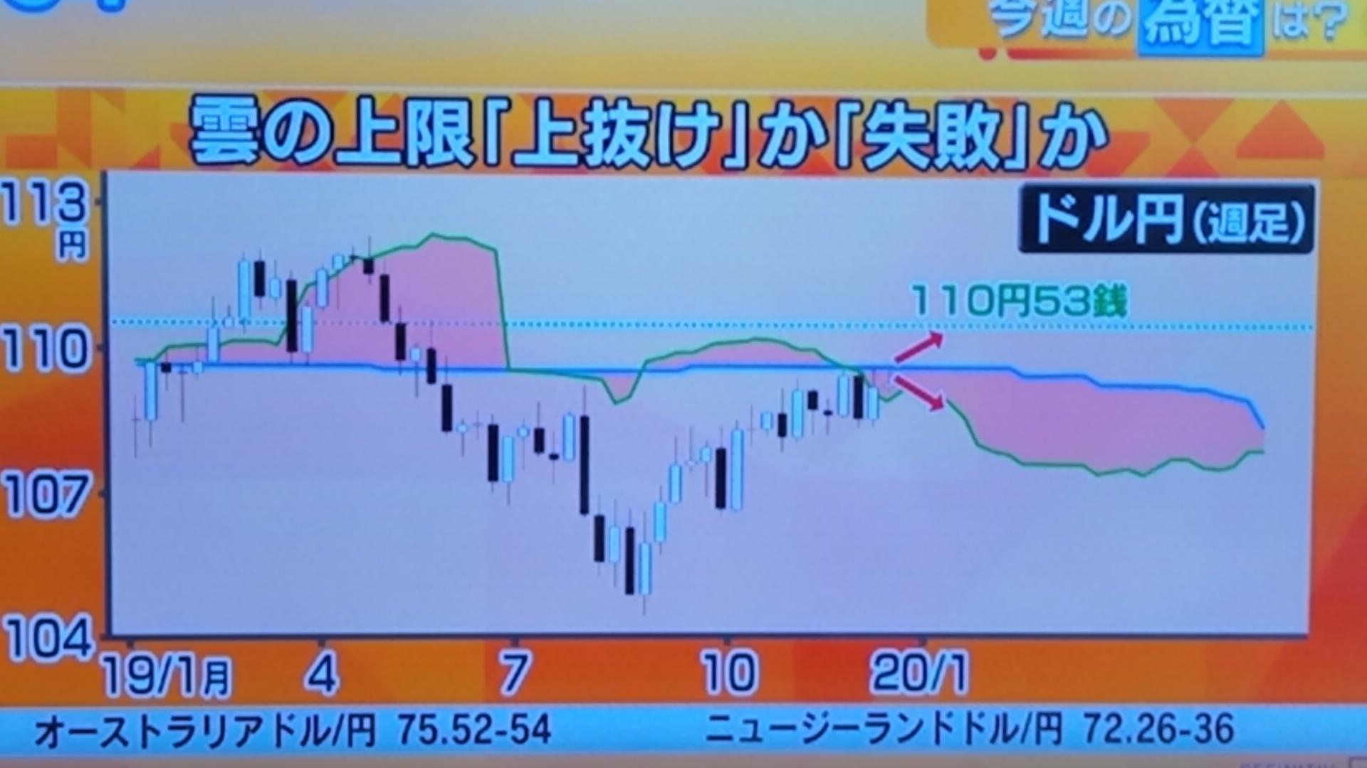 1~2月が景気の転換点_d0262085_09290039.jpg