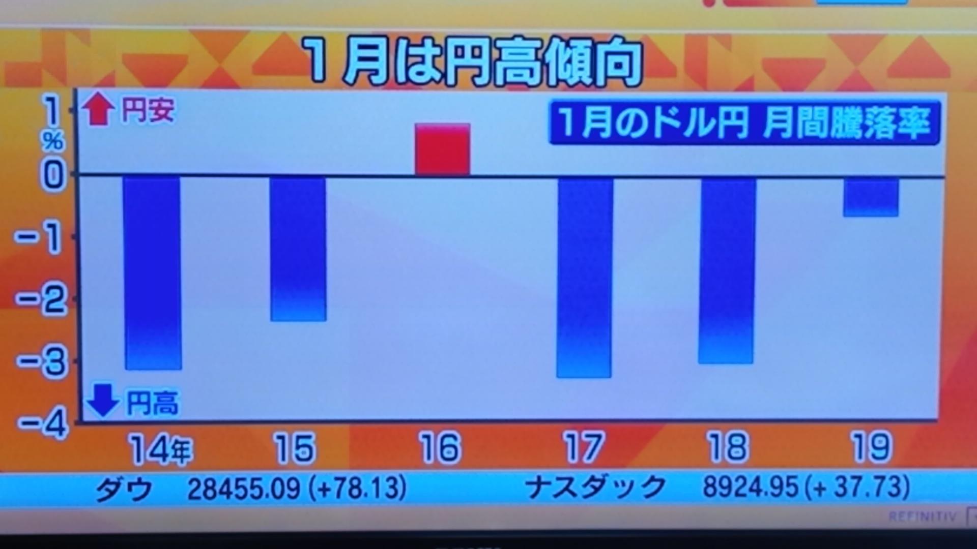 1月は円高傾向_d0262085_09321360.jpg