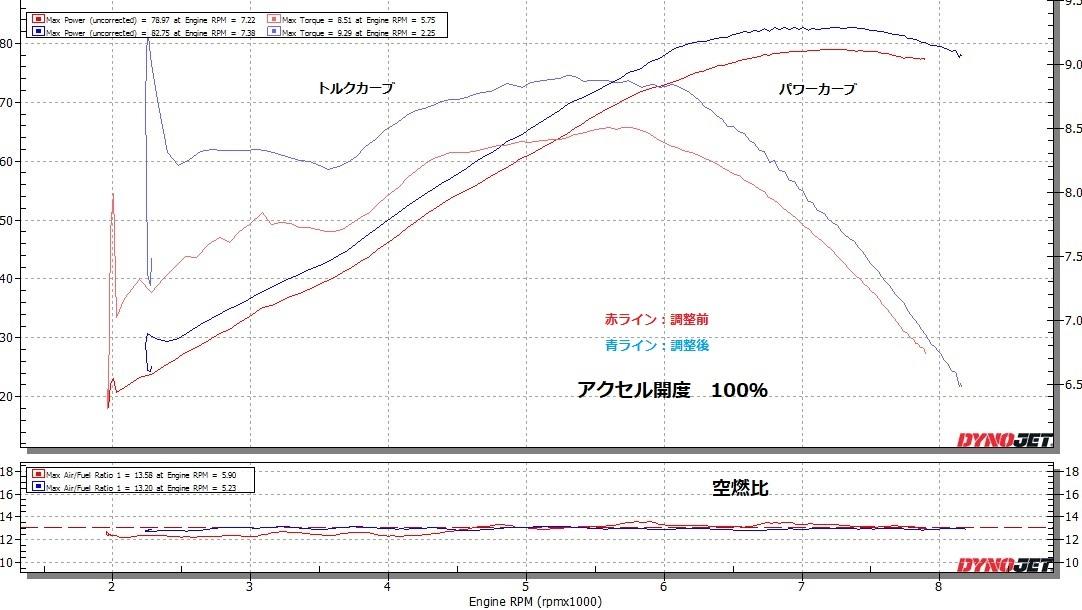 CRF1000L 燃料セッティング②_e0114857_13565079.jpg