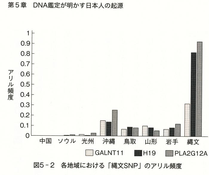 日本人の起源と 地球温暖化問題?_e0039759_10231723.jpg