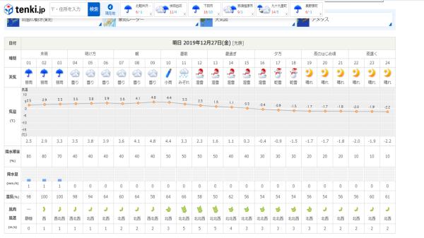今週末の天気と気温(2019年12月26日):追記あり_b0174425_18090447.png