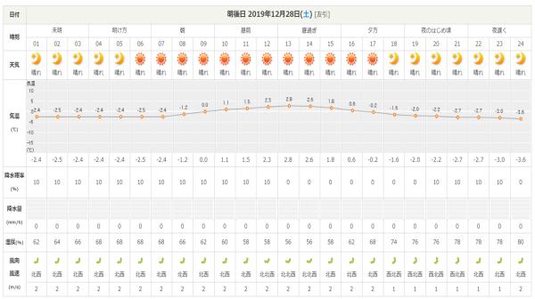 今週末の天気と気温(2019年12月26日):追記あり_b0174425_18091315.png