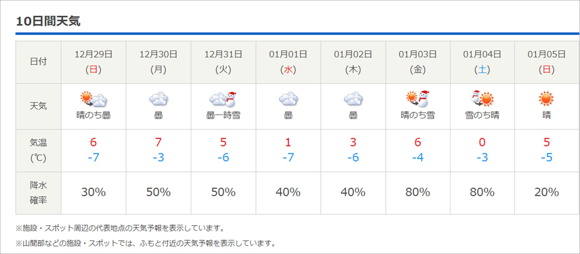 今週末の天気と気温(2019年12月26日):追記あり_b0174425_18092722.png