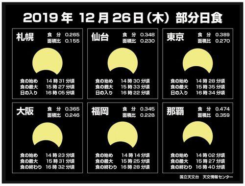 部分日食 ☀ 今日のbento♪_c0139375_130840.jpg