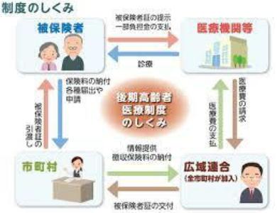 《 日本とアメリカ合衆国の医療制度 》_c0328479_16271381.jpg