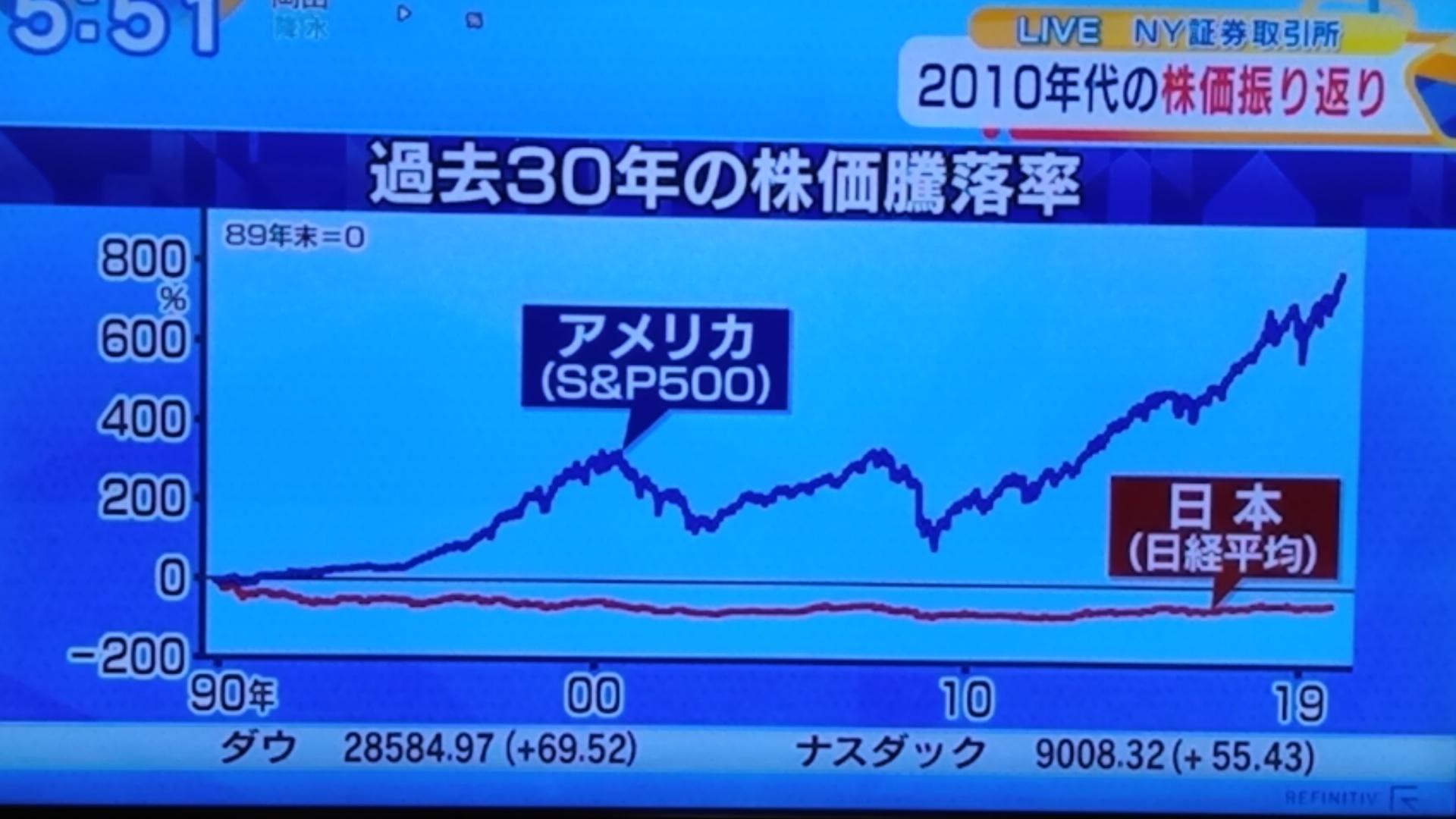 30年間の株価騰落率_d0262085_09373146.jpg
