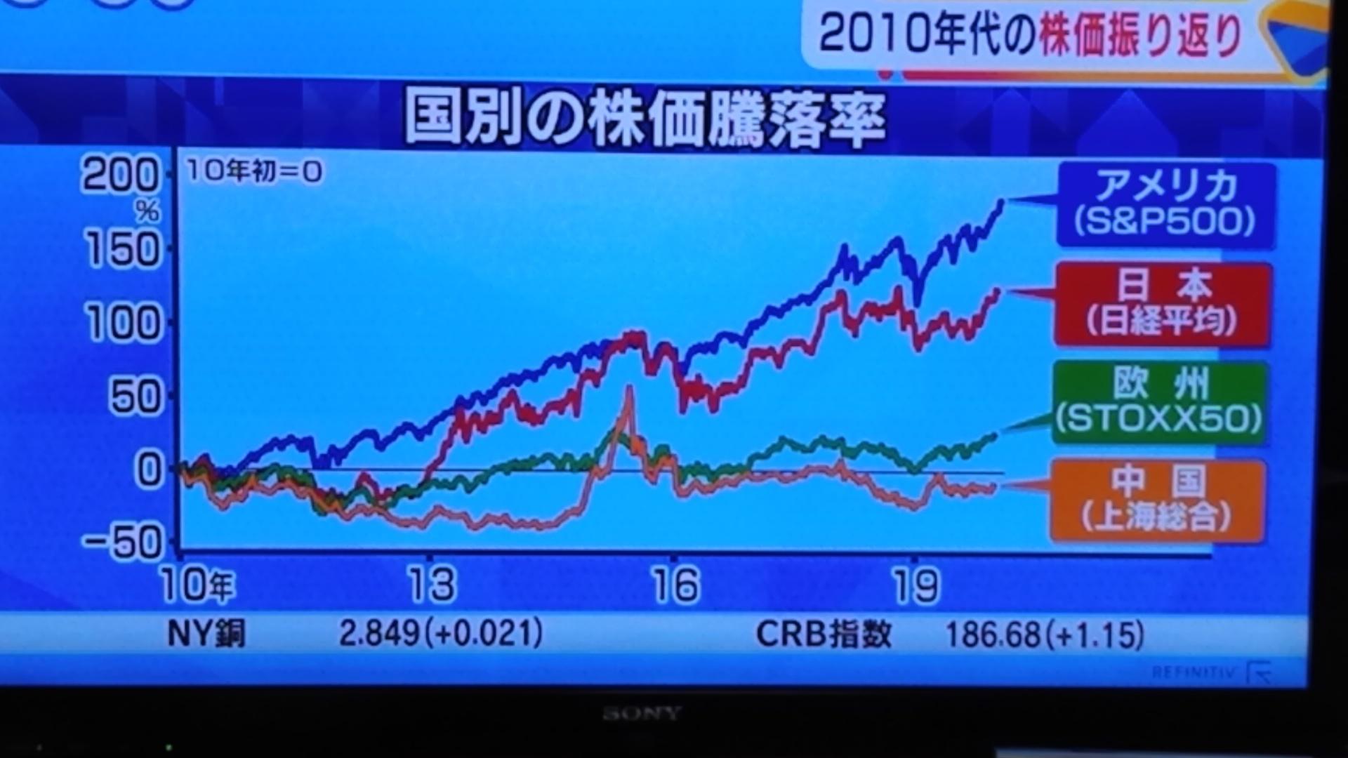 10年間では上昇なれど_d0262085_09472011.jpg