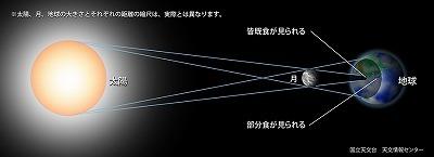 日食の観測_c0180460_00200494.jpg