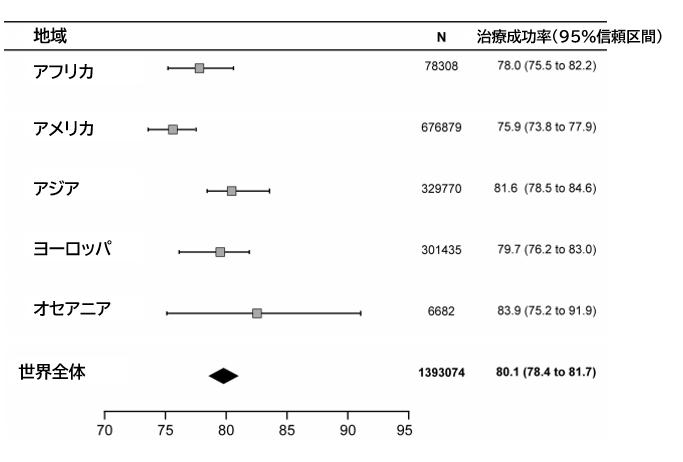 メタアナリシス:世界の結核治療成功率_e0156318_2310221.png