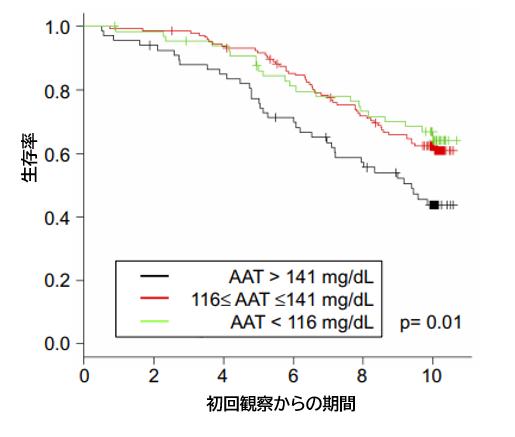 北海道COPDコホート研究:血清α-1アンチトリプシン濃度が高いCOPD患者は予後不良_e0156318_2343084.png