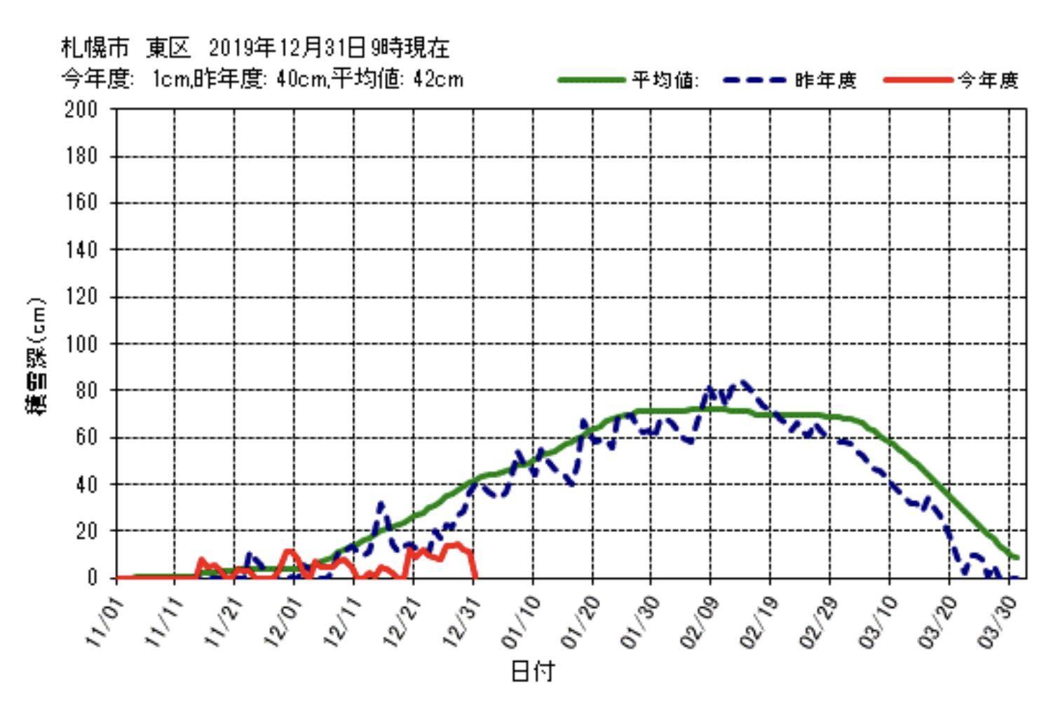 なんとか積雪ゼロのまま年を越さずにすみそうです_c0025115_23190857.jpg