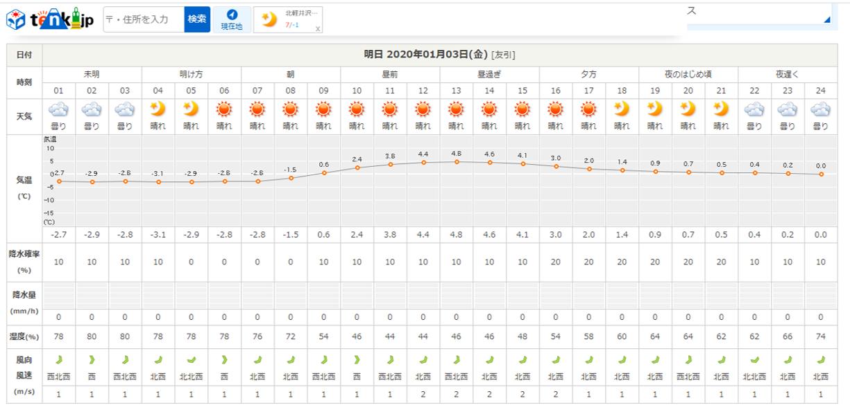 今週末の天気と気温(2020年1月2日)_b0174425_21103960.png