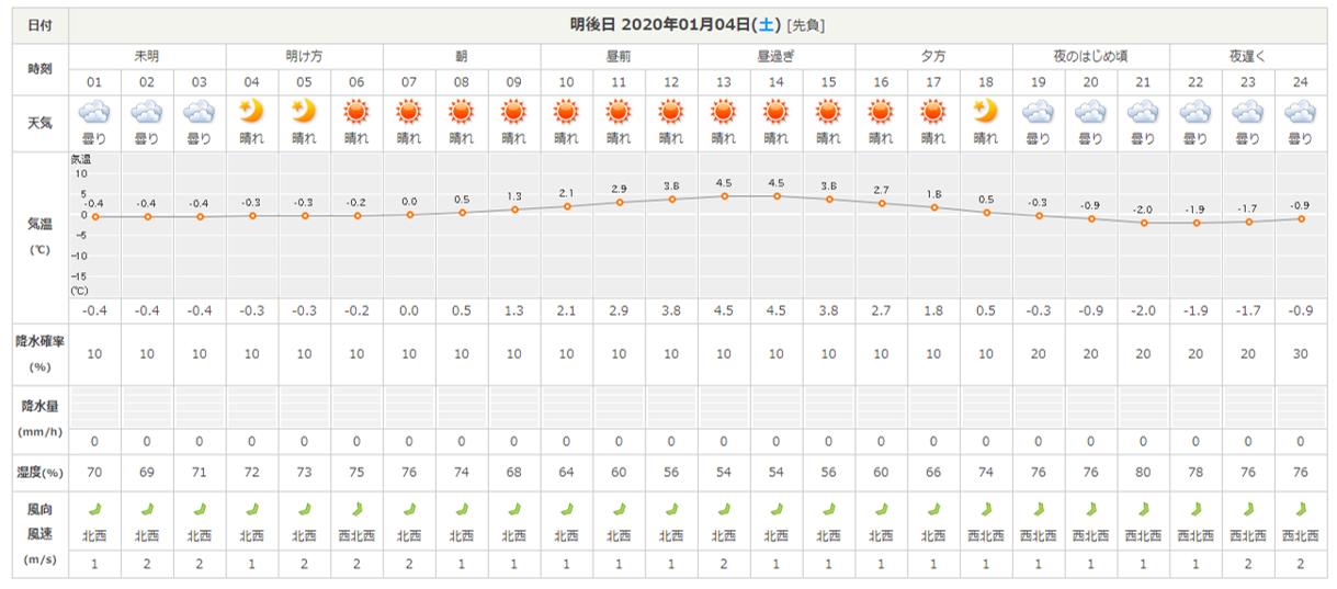 今週末の天気と気温(2020年1月2日)_b0174425_21104313.png
