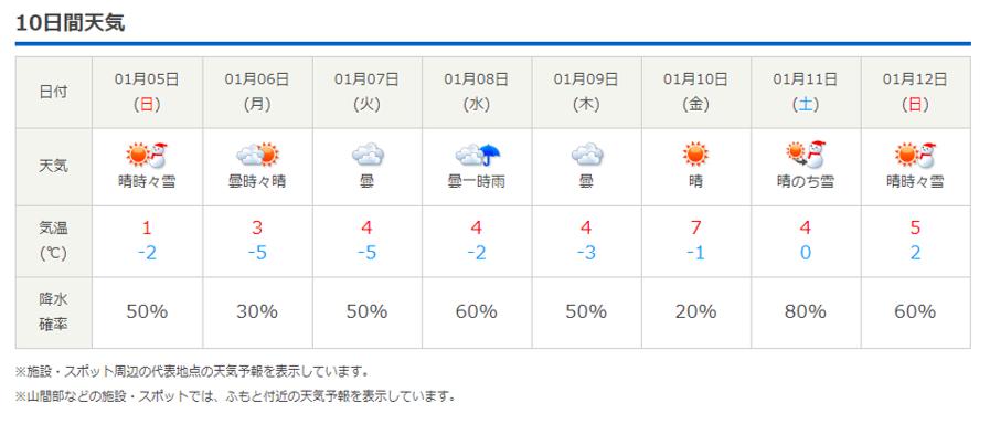 今週末の天気と気温(2020年1月2日)_b0174425_21104817.png